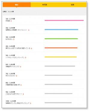 2015年秋アニメ 人気