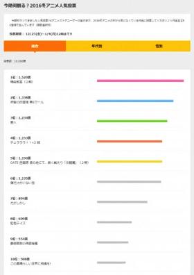 2016冬アニメ 人気投票